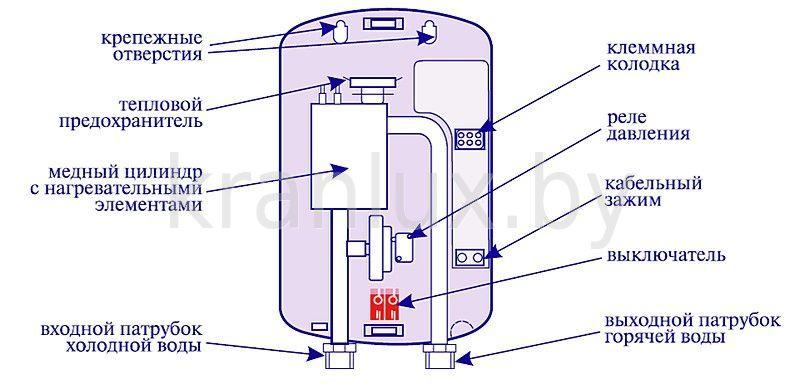 Проточный водонагреватель Thermex